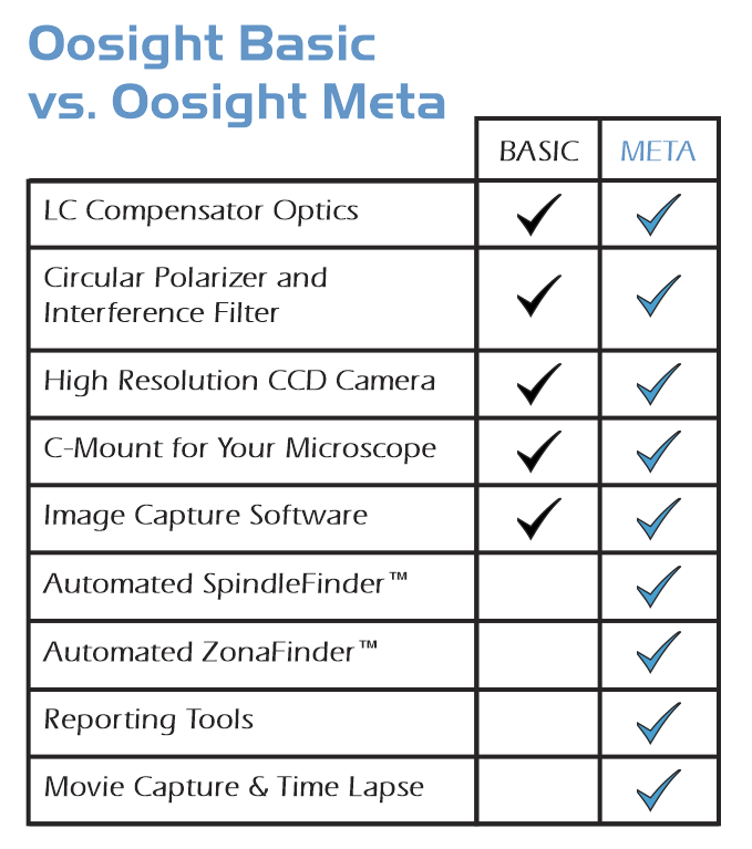 Oosight Comp Chart Corrected